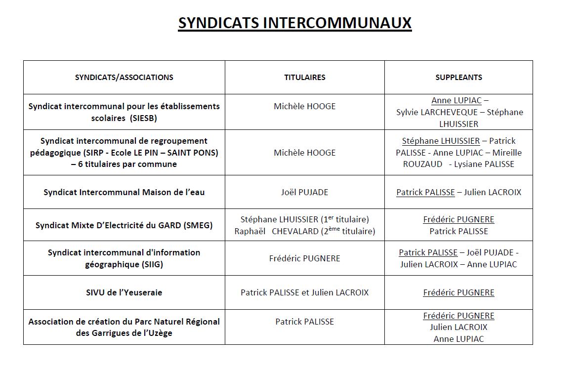 Inter communaux